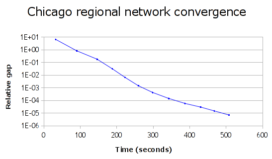 Chicago regional convergence: 1E-5 in 500s.